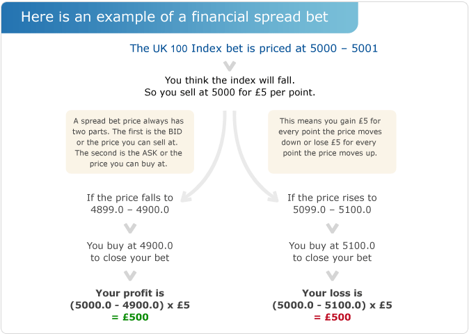 Guide to spread betting