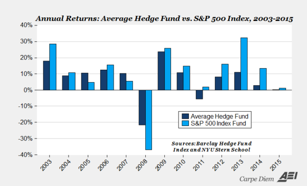 Hedge funds sp