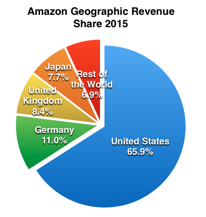 Amazon FBA make money