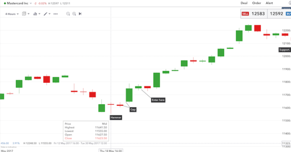 Price action candles