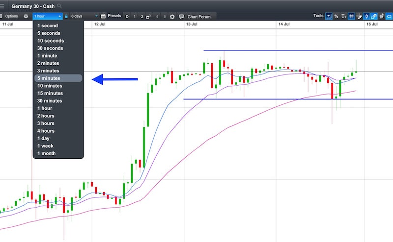 Day trading triple moving average