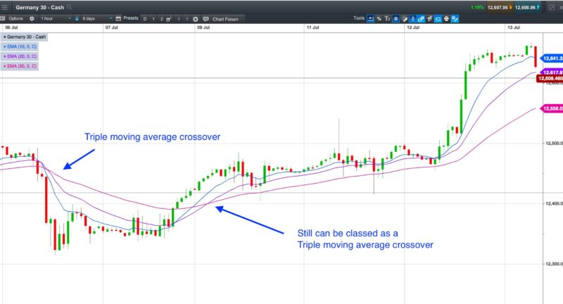 Different triple moving average crossovers