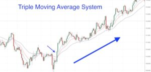 Triple Moving Average System