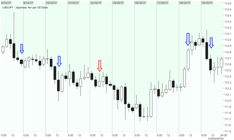 rachels 4 hour trading system