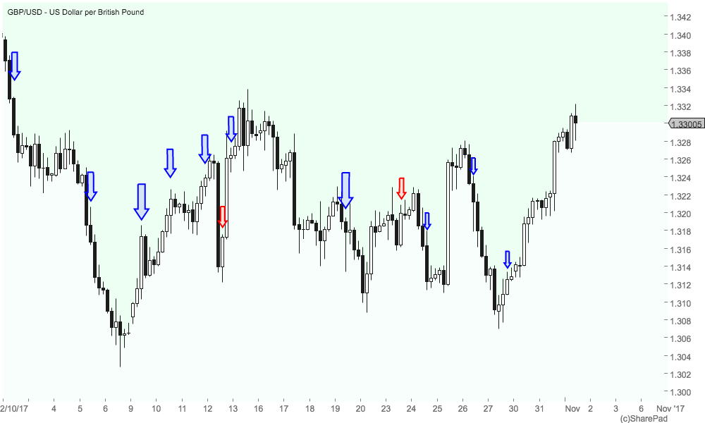 trading four hour charts