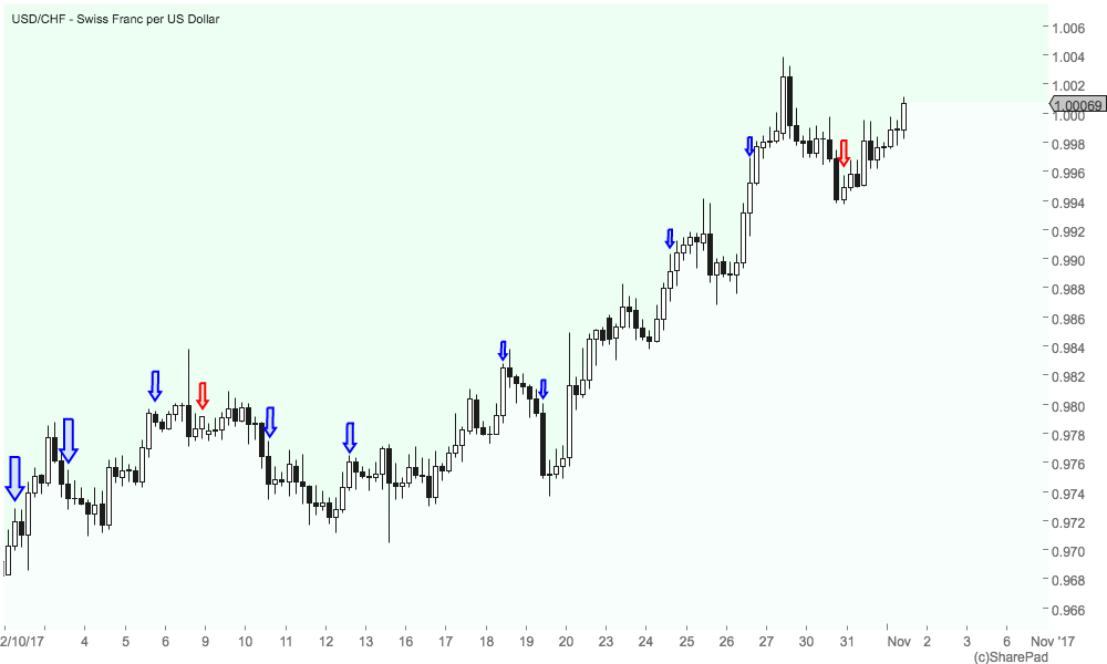 4 hour chart trading