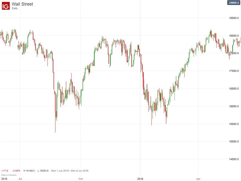 The DOW Chart