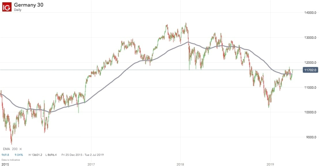 200 day moving average